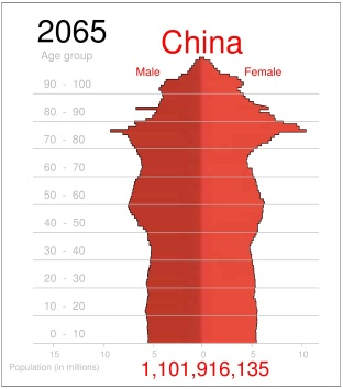 population CHINA 2065-page-001